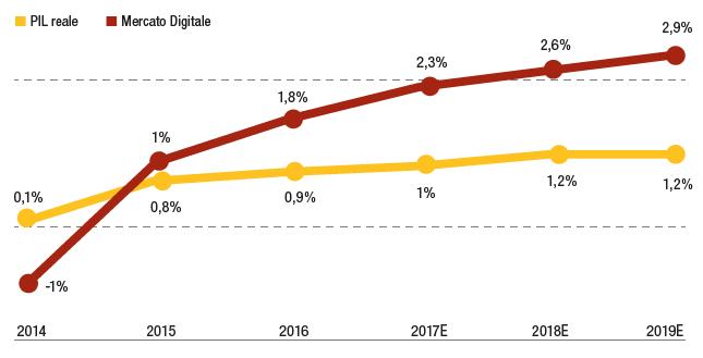 Andamento-PIL-Mercato-digitale-Italia-2014-2019-digisoft